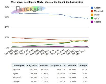 NGINX is now the second most widely used Web server software among the top million web sites, according to Netcraft.