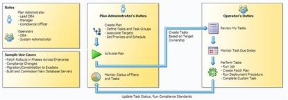 Oracle's Change Activity Planner manages processes running over long periods of time and involving multiple people or teams