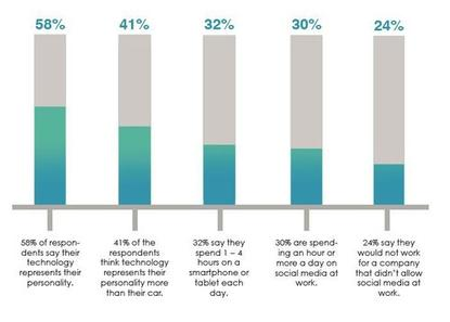 Will you hire employees who think they're entitled to spend an hour or more of their workday visiting social media sites?