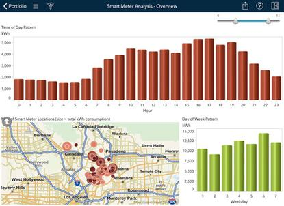 SAS's visualization tools provides a way for business managers to analyze data on their iPads.