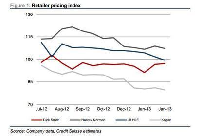 Retailer pricing index.