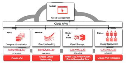 Oracle is adding an OpenStack distribution to Solaris