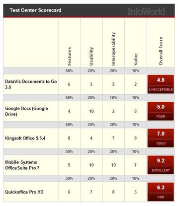 Test center scorecard for best android office app.
