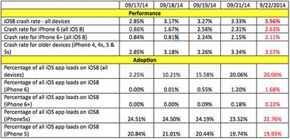 Crash rates for iOS 8