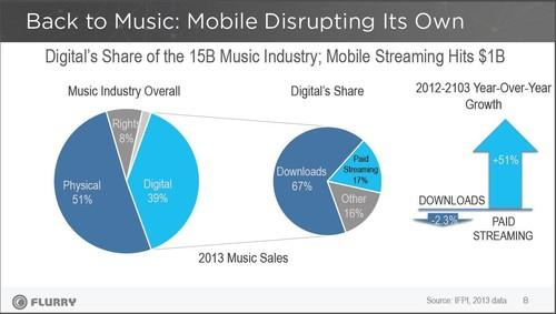 Music in the digital age infographic