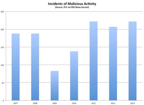 Incidents of malicious activity that resulted in major outages on the U.S. telecoms network