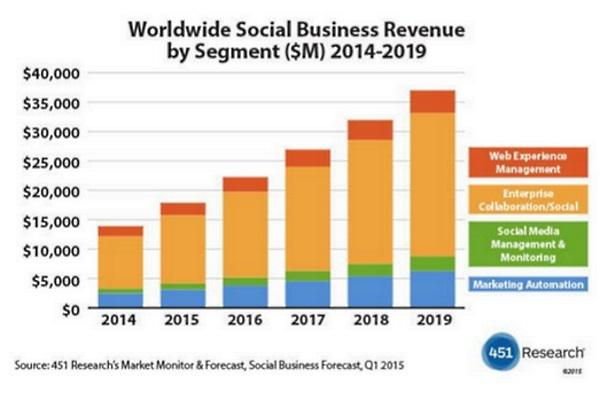 Social Business Applications revenue expected to hit US$37b by 2019: 451 Research