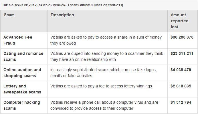 The big scams of 2012, based on financial losses and/or number of contacts.