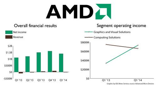 Advanced Micro Devices posted a net loss after two straight quarters of profits.