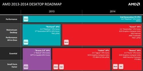 AMD's desktop chip roadmap for 2014