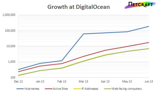 DigitalOcean's rapid growth, as measured by Netcraft