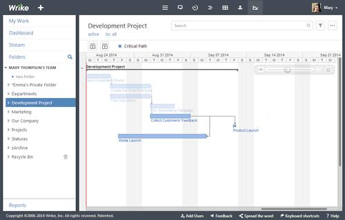 Wrike's enterprise social project management software now has a visualization tool that automatically estimates the completion time of a project