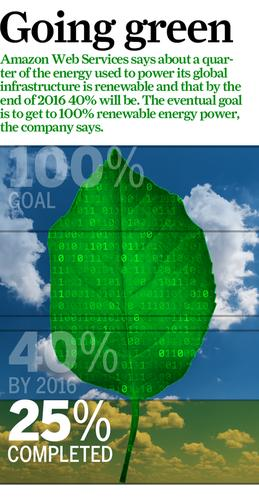 Company officials are on the defensive again this week, releasing figures saying that overall, its cloud platform runs on 25% renewable energy, with a goal of using 40% renewable energy by 2016, and eventually 100% green power.