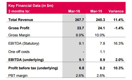 Highlights from Dicker Data FY2016 Q1 results