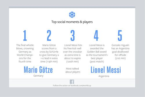 The top 5 World Cup moments on Facebook were similar to Twitter's.