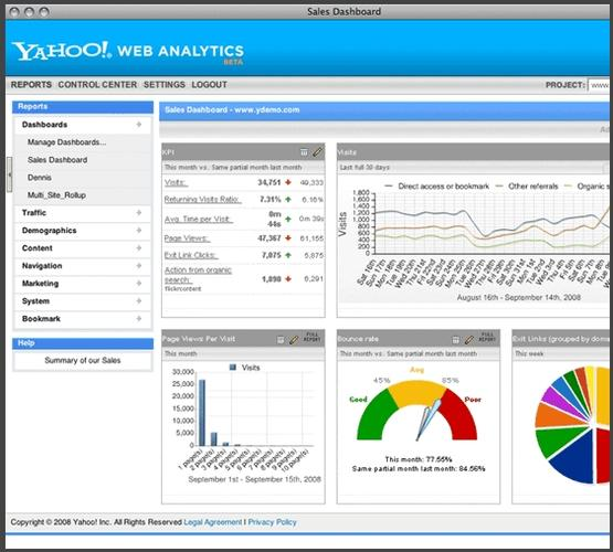 Yahoo Web Analytics sales dashboard