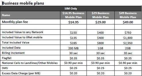 iiNet mobile voice plans for business customers.