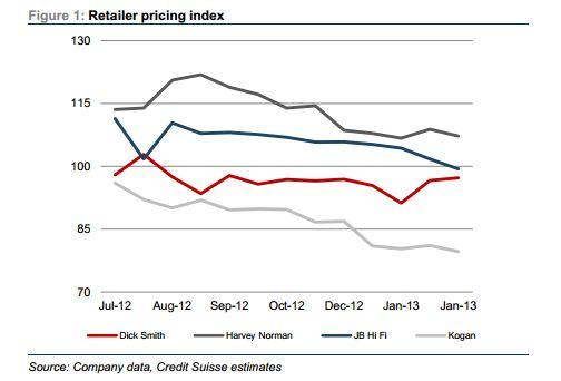 Retailer pricing index.
