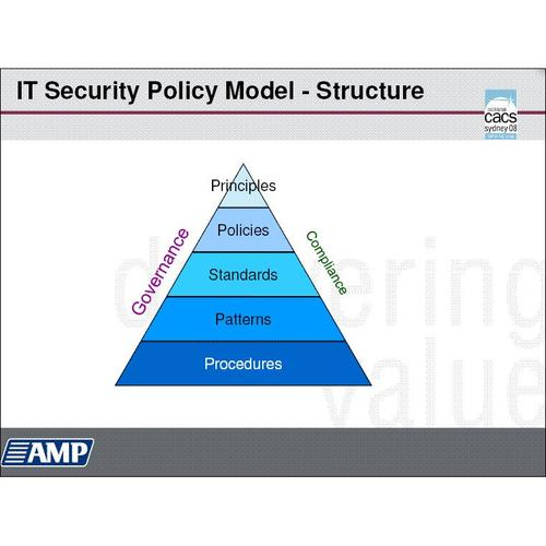 IT security policy model