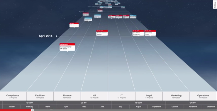A timeline visualisation from ServiceNow's latest release.