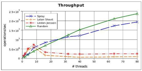 MIT's SprayList can improve the performance of processors with many cores.