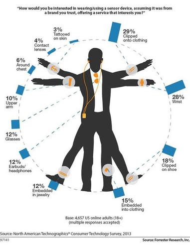 "Forrester's ""wearables man"" proportions are based on a survey of 4,657 online U.S. adults. Twenty-nine percent were willing to strap on a wearable device to clothing. Lots of people already do this, from clipping on tiny iPods to sensors that monitor heart rate during exercise. Also, 28 percent were willing to wear a smartwatch, which is somewhat surprising given salty predictions of smartwatch holiday sales."