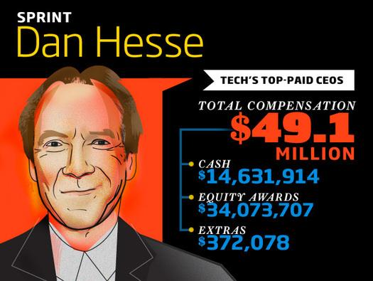 In Pictures: Tech's top-paid CEOs - Slideshow - ARN