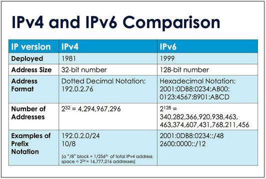 In Pictures: IPv6 by the numbers - Slideshow - ARN