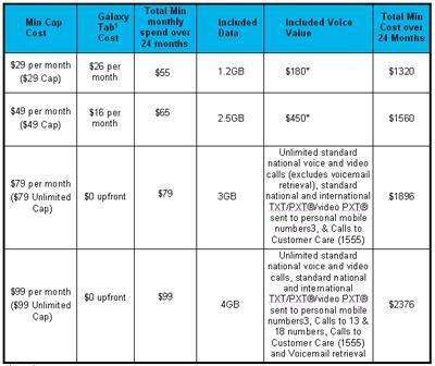 Vodafone discloses Samsung Galaxy Tab plans and pricing