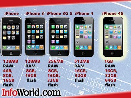 Arbeitsspeicher iphone 4