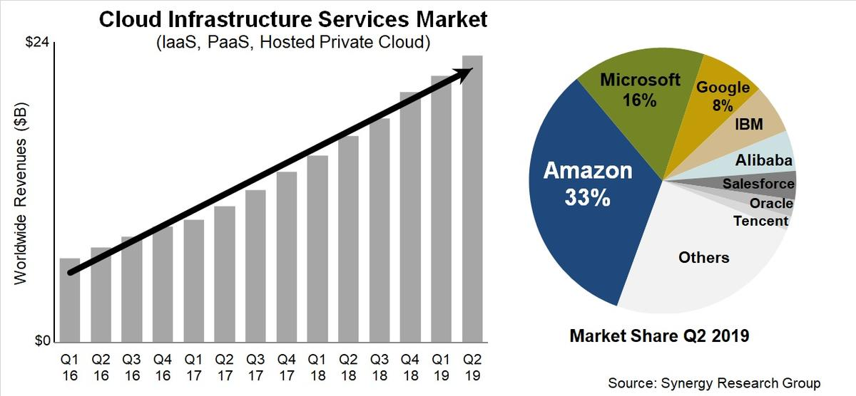 AWS and Microsoft claim half of cloud services spending - Channel Asia
