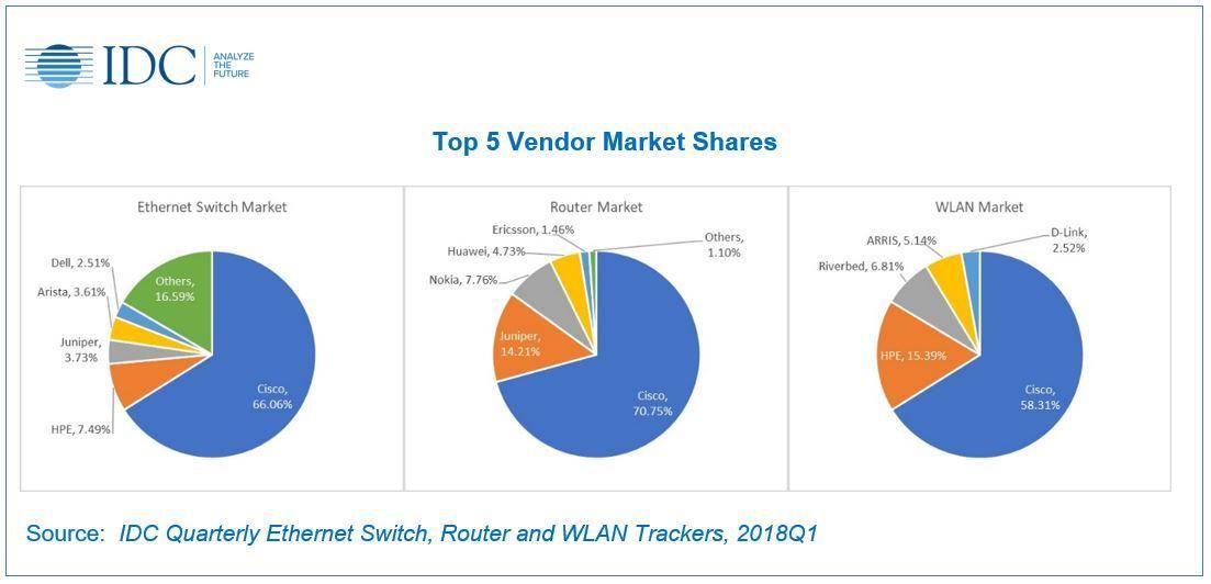 Cisco dominates Aussie networking infrastructure market - ARN