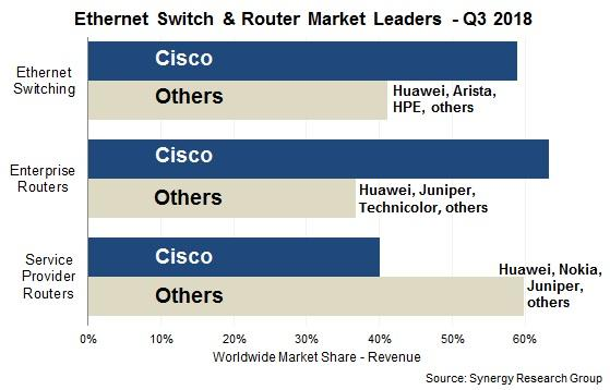 Ethernet market reaches 'all-time high' as Cisco dominates - Channel