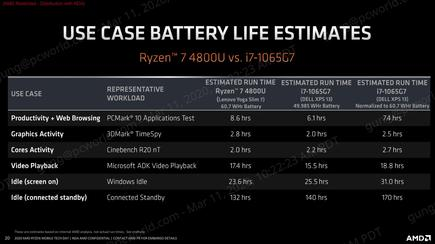 We don't just want to take AMD's word for it that their battery life has caught up to Intel's, but the new chips look very promising