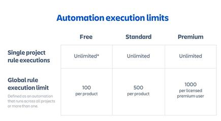Jira automation tiers - March 2020