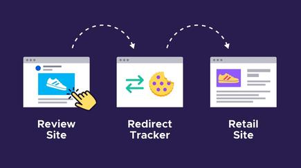 In redirect or bounce tracking, the first website – a review site – briefly sends the browser to the redirect tracker to score a first-party cookie. The redirect tracker then sends the browser on to the user's destination, in this case a retail site. Tracking accomplished