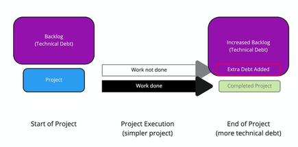 Figure 2: Taking shortcuts to reduce short-term work tends to increase technical debt