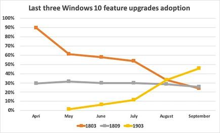 Data from analytics vendor AdDuplex shows that Microsoft's forced upgrades from Windows 10 1803 to 1903 has been successful so far and that skipping the intervening 1809 worked (Data: AdDuplex)