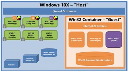 This is the diagram Microsoft used to describe how Win32 support would be handled by Windows 10X: via a virtualised container
