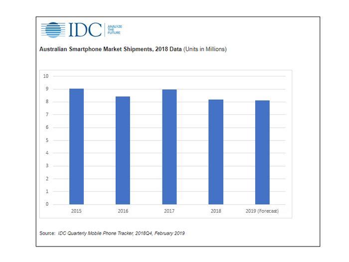 IDC quarterly mobile phone tracker