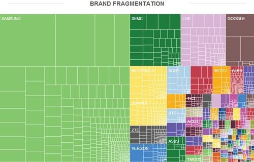 A graphical representation of Android fragmenation across various brands.
