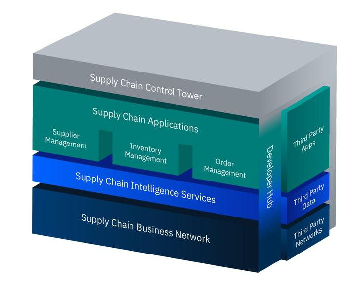 The IBM Sterling Supply Chain Suites stack of applications enabled by blockchain and AI