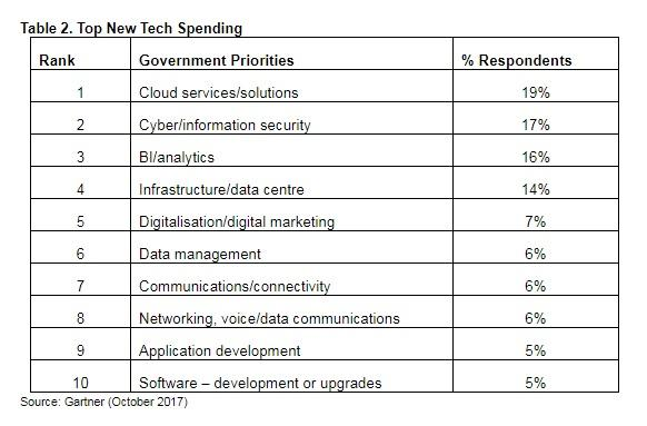 Top new technology spending (source: Gartner)