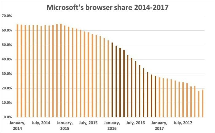 Microsoft lost the browser battle in 2016 (darker lines), when the user share of Internet Explorer and Edge plummeted by 46 per cent