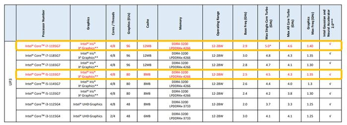 All of the 11th-gen Core UP3 mobile processors Intel has announced to date. The new additions are highlighted in yellow.