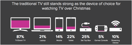 Internet TV set to surge this Christmas - ARN