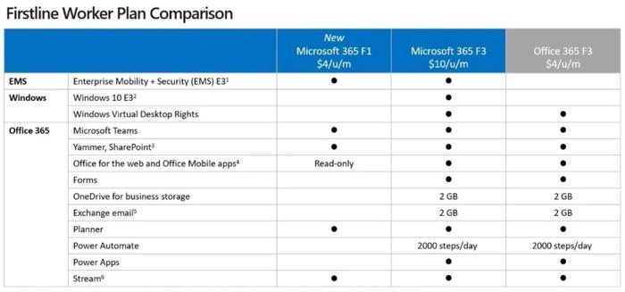 The new Microsoft 365 F1 subscription costs less than half of the original - which has been renamed as 'F3'. spelled out in the middle of the three columns - but lacks many of the components in the higher-priced plan