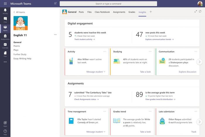 The new Class Insights view appears to offer a wealth of information. Here, Microsoft's competitor is probably Google Classroom, which offers less data, concentrating on the number of posts and active time spent in the virtual classroom