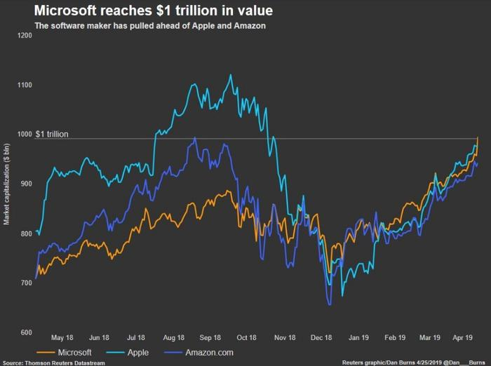Reuters graphic: Microsoft reaches $1 trillion in value