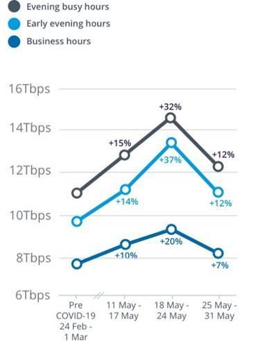 Downstream network usage
